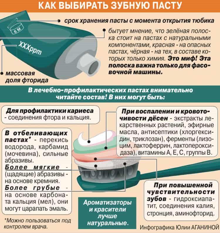 выбор зубных паст